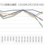 チラシ減少も情報を希求〜買い物行動に関する調査/ロコガイド
