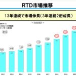 RTD計画は117%/サントリースピリッツ