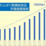 プロテイン国内市場 10年前の3倍に/シェアシマ(ICS-net)