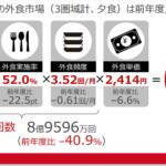 中高年男性の単価減が顕著 中食はテークアウトで堅調/リクルート